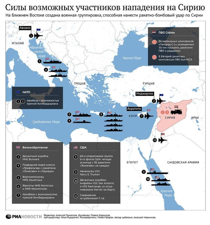 Распределение сил возможных участников конфликта в Сирии